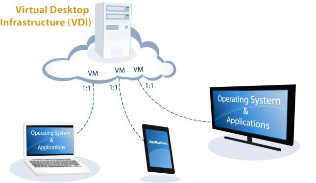 Virtual Desktop Infrastructure ( VDI ) – VMWare Horizon View 5.2 ...